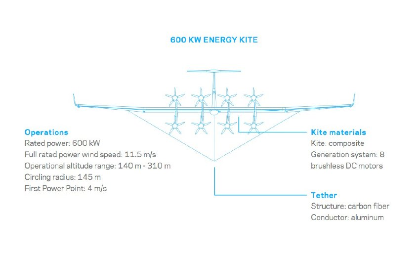 An Immense Electric Grid Powered By Kites Divercitydivercity